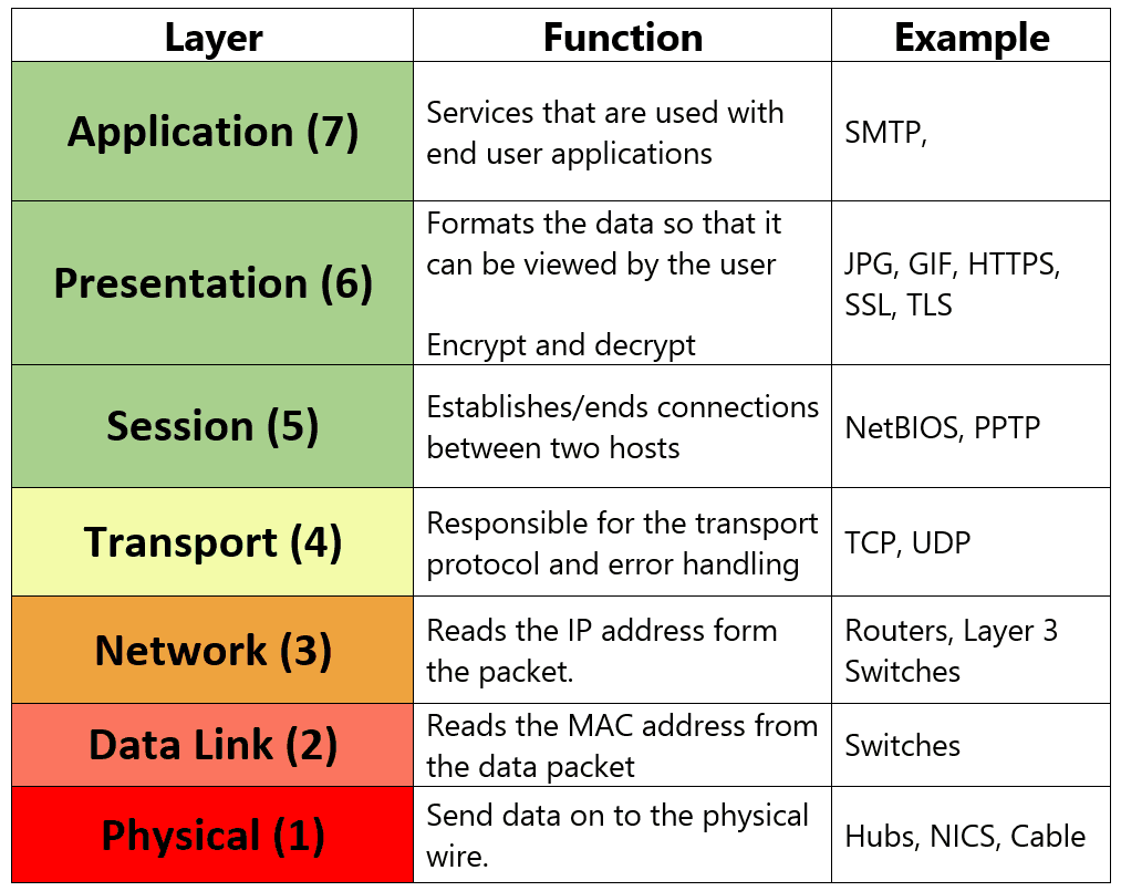 the 7 layers of the osi The open systems interconnection basic reference model (osi model) is an abstract description for network protocol design, developed as an effort to standardize networking in this article, i will present the differences between the dod and the osi models and then provide details about the dod's version of tcp/ip.